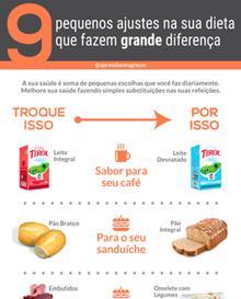 Infográfico Ajustes Dieta